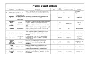 Progetti proposti dal Liceo